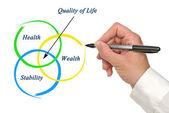 Livskvalitet — Stockfoto
