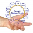 Diagram of social meditools — Stock Photo #37384109