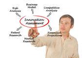 Diagram of innovation assessment — Stock Photo