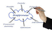 Diagram of happiness — Stock Photo