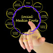 Diagram of social meditools — Stock Photo #37538501