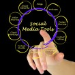 Stock Photo: Diagram of social meditools