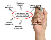 Diagramm der innovation-bewertung — Stockfoto
