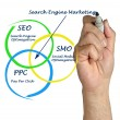 Stock Photo: Search engine matrketing