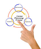 Career planning process — Stock Photo