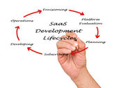 Saas development lifecycle — Stockfoto