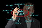 Takım değerler ve normlar — Stok fotoğraf