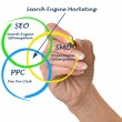 Search engine matrketing — Stock Photo #38554979
