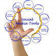 Diagram of social meditools — Stock Photo #38555331