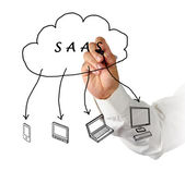SAAS diagram — Stock Photo