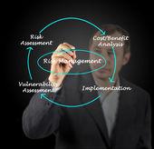 Diagramm des risiko-managements — Stockfoto
