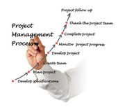 Project Management Process — Stock Photo