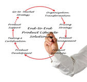 End-to-End product Lifecycle Solution — Stock Photo