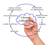 Cloud Lifecycle — Foto de Stock