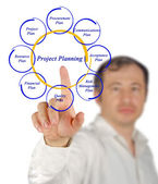 Projectplanning — Stockfoto