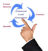 Enhanced Lead generation — Stock Photo