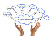 Cloud services — Stock Photo