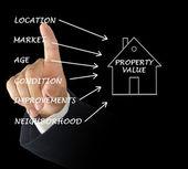 Property value — Stock Photo
