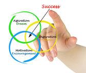 Diagramma di successo — Foto Stock