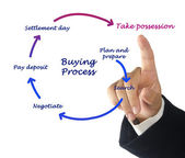 Buying process — Stock Photo