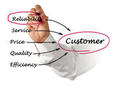 Customer satisfaction — Stock Photo
