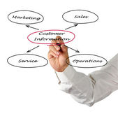 Diagram of customer information — Stock Photo