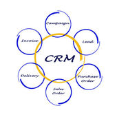 Diagram of crm — Photo