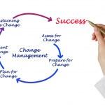 Diagram of change management — Stock Photo #40304017