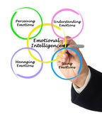 Diagram of emotional intelligence — Stock Photo