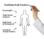 Diabetes risk factors — Stockfoto