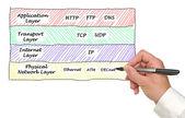 Protokoly internetu — Stock fotografie