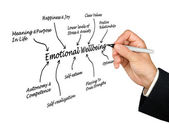 Emotional Wellbeing — Stockfoto