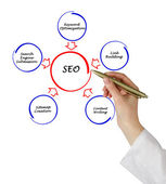 SEO strategies — Foto de Stock