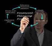 规划过程的关系图 — 图库照片