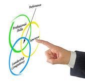 Diagram of performance — Stock Photo