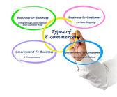 Types of E-Commerce — Foto Stock