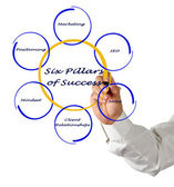 Six Pillars of Success — Photo