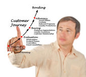 Customer journey — Stock Photo