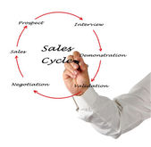 Sales Cycle — Stock Photo