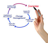 Diagram of change management — Stock Photo