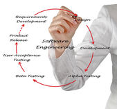 Software Engineering Lifecycle — Stock Photo