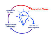 Diagram of innovation — Stock Photo