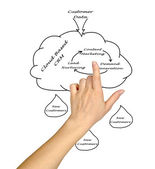 Marketing diagram — Stock Photo
