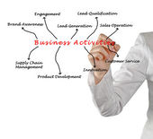 Business Activities — Stockfoto