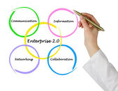Enterprise 2.0 — Stock Photo