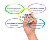 Tipos de e-commerce — Fotografia Stock