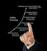 Sales Process — Stock Photo
