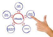 Scheme obesity — Stock Photo