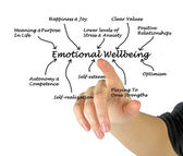 Emotional Wellbeing — Stock Photo