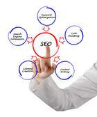 Seo стратегии — Стоковое фото